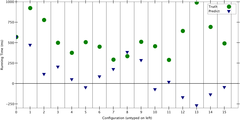 Figure 1: True running time vs. predicted running time for 16 configurations