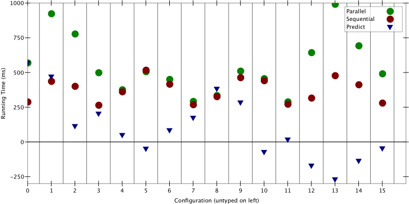 Figure 2: Predictions made using measurements from a single core