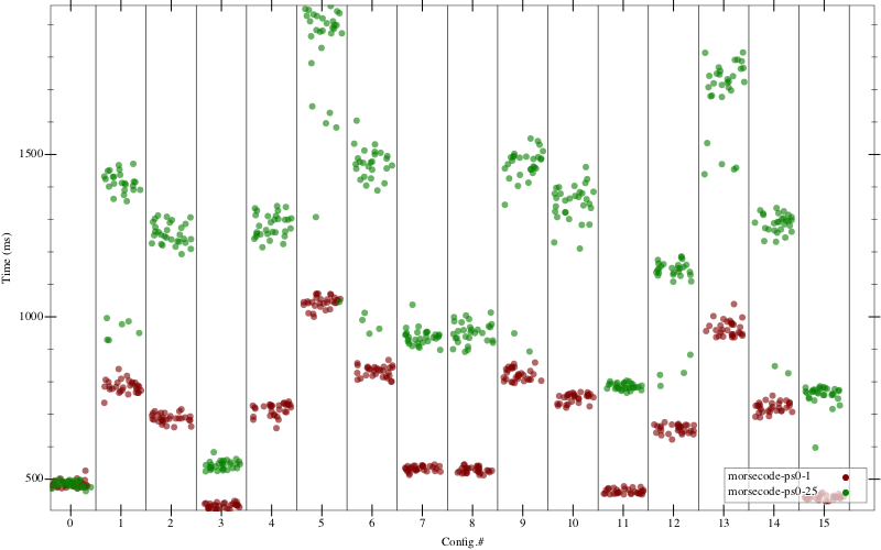 Figure 3: exact running times. Same-colored dots in each column should be tightly clustered.